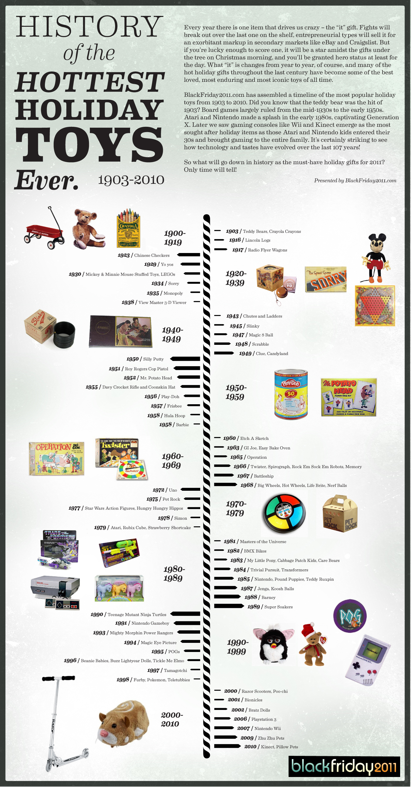 Hottest Holiday Toys Infographic Timeline