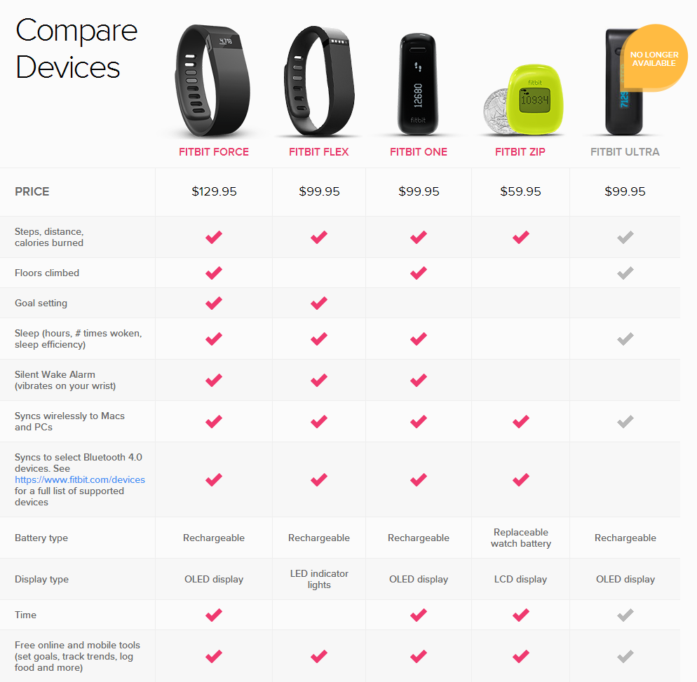 Fitbit Comparison Chart including Fitbit Force