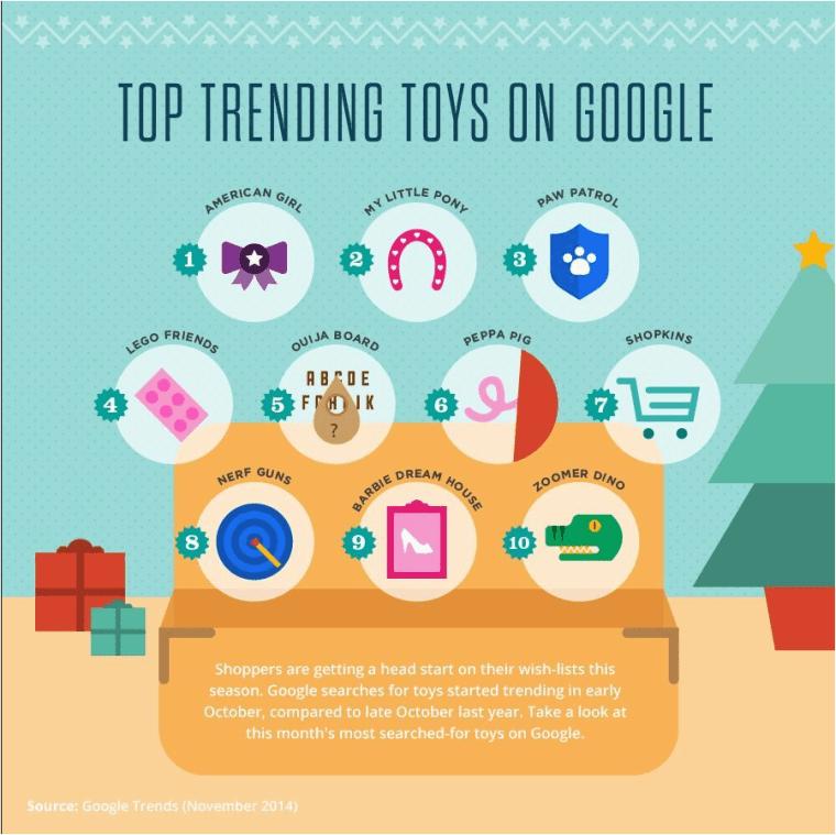 Top Trending Toys 2014
