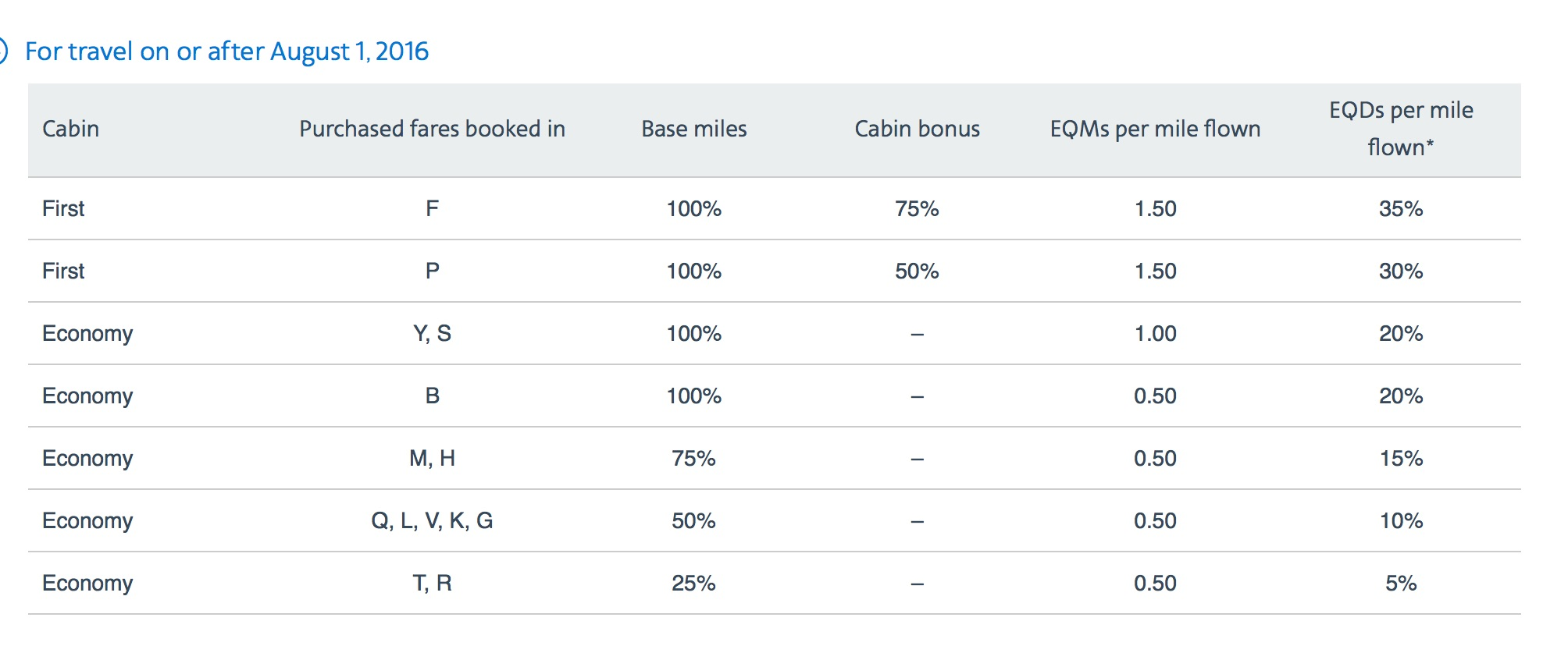 Earning on American for Alaska Flights