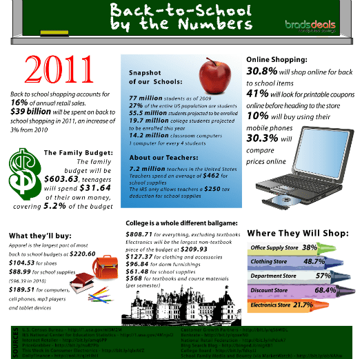 Back-to-School Infographic for 2011 from BradsDeals.com