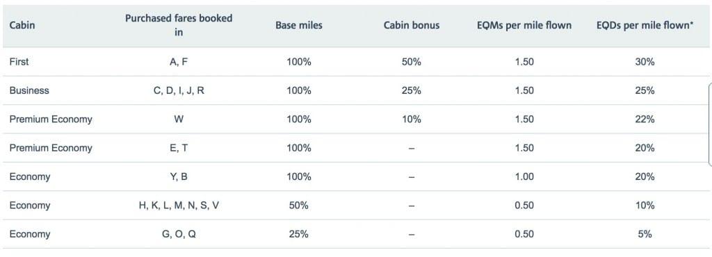 British Airways air miles chart