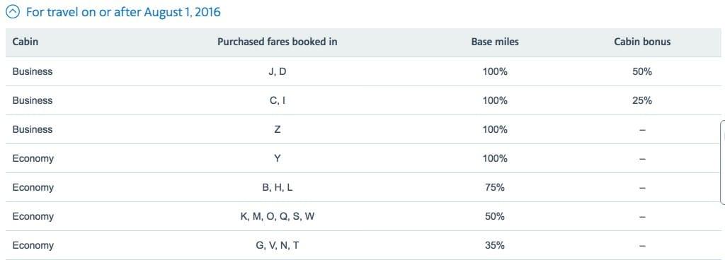 Fiji Airlines bonus mileage chart