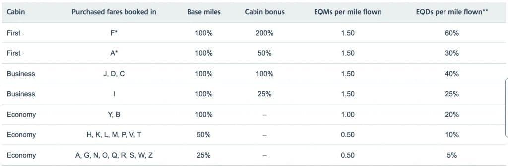 Finnair air miles chart