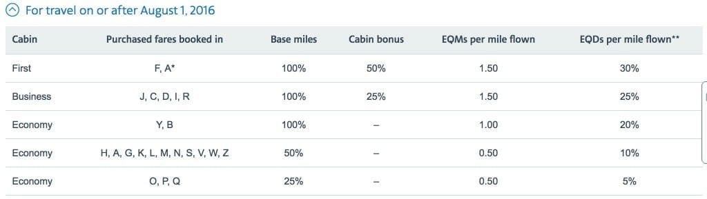 Iberia air miles chart