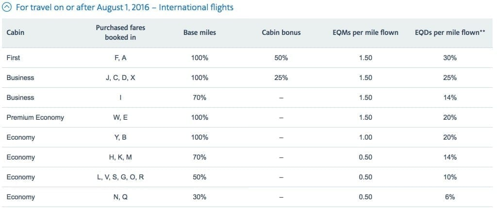 Japan Airlines air miles chart