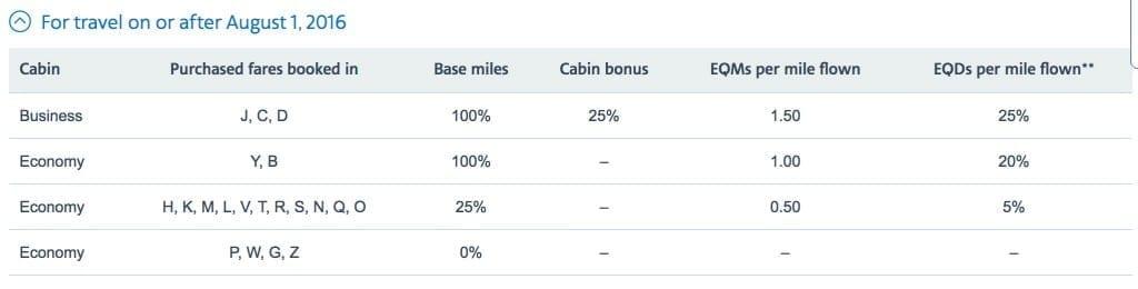 S7 air miles chart