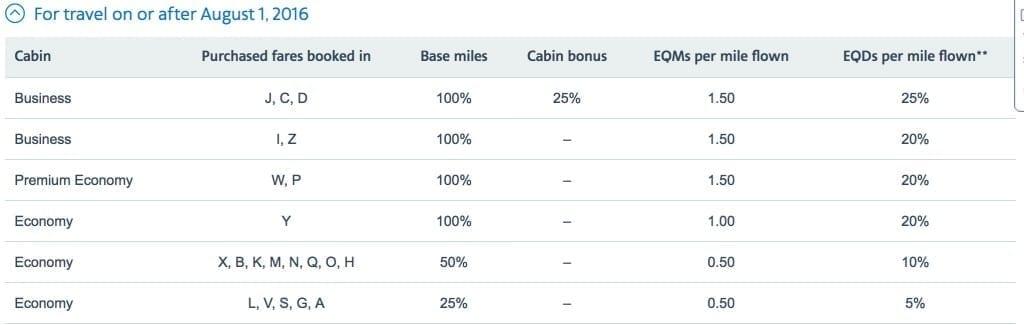 LATAM air miles chart