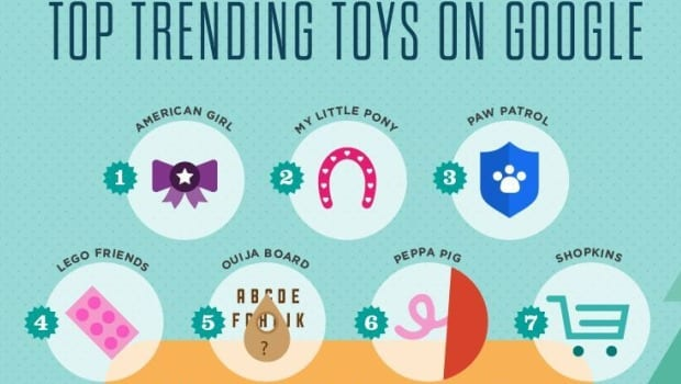 Get Google's Top 10 Trending Toys For Less!