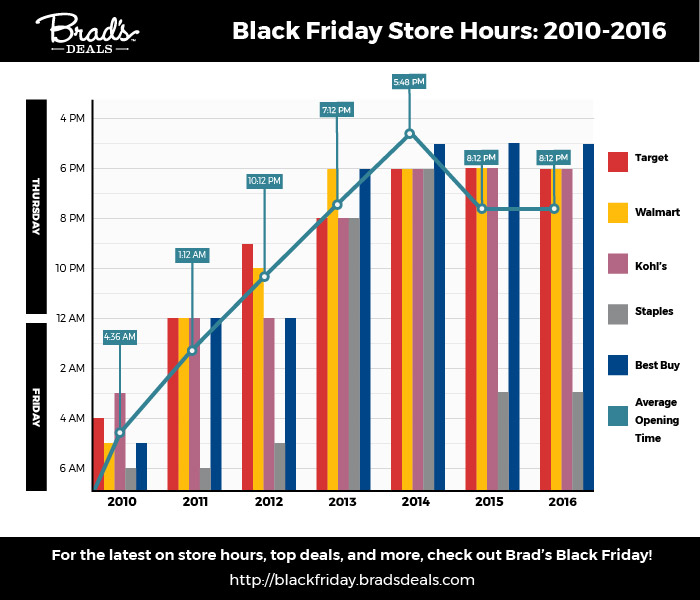 black-friday-store-hours-2007-2016-chart