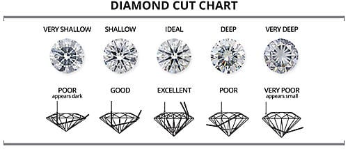 sears diamond guide