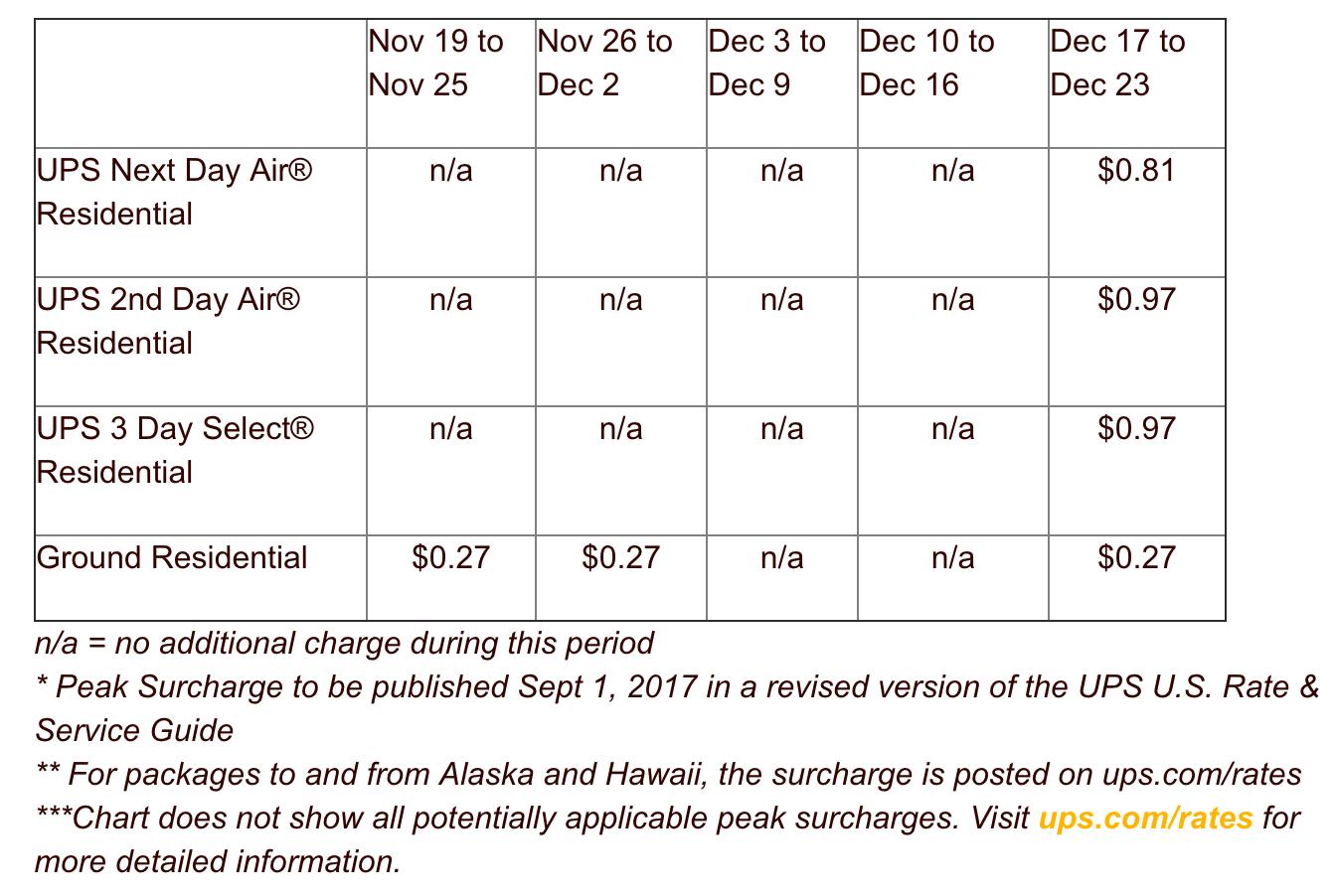 ups-surcharge-chart