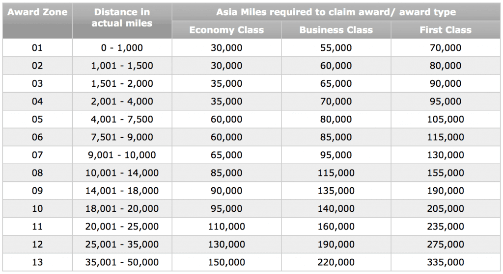Chart of miles required to claim rewards
