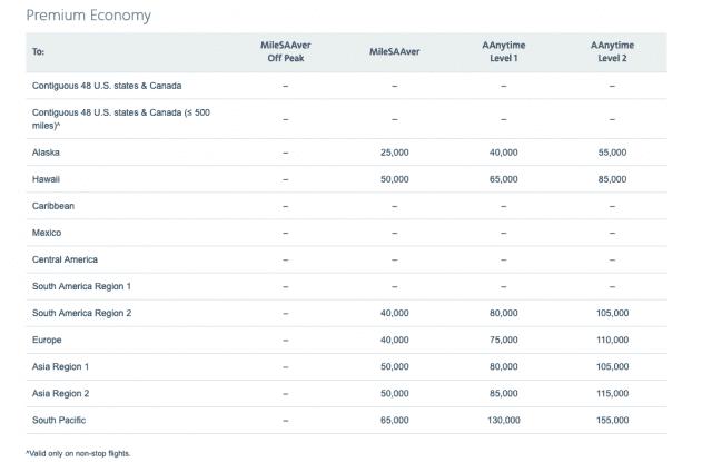 Premium economy bonus mileage chart