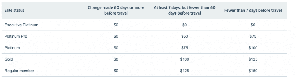 redeposit fees chart updated for COVID